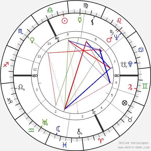 Audree Wilson день рождения гороскоп, Audree Wilson Натальная карта онлайн