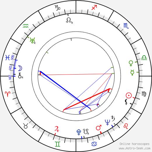 Bodil Kjer birth chart, Bodil Kjer astro natal horoscope, astrology