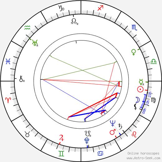 Boris Kabur birth chart, Boris Kabur astro natal horoscope, astrology