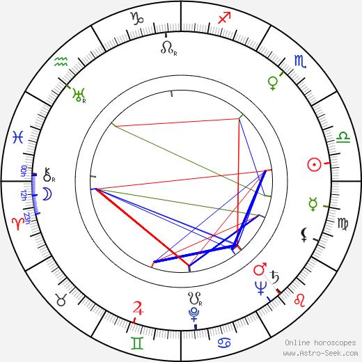 Buddy Rich birth chart, Buddy Rich astro natal horoscope, astrology