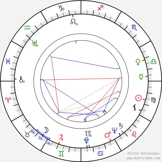 Burr Jerger birth chart, Burr Jerger astro natal horoscope, astrology