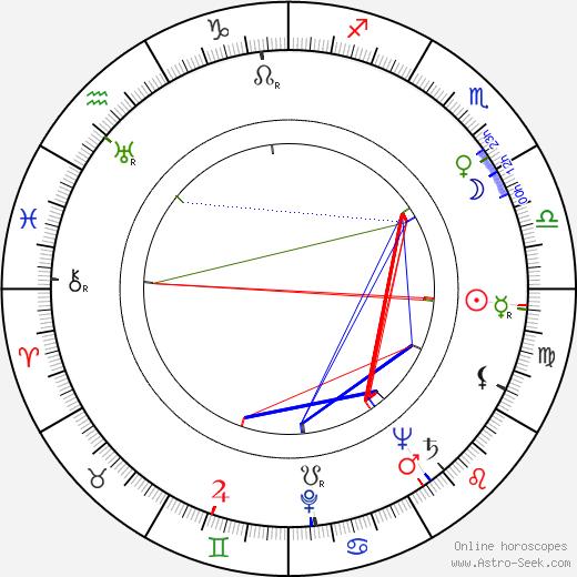Cay Idström birth chart, Cay Idström astro natal horoscope, astrology