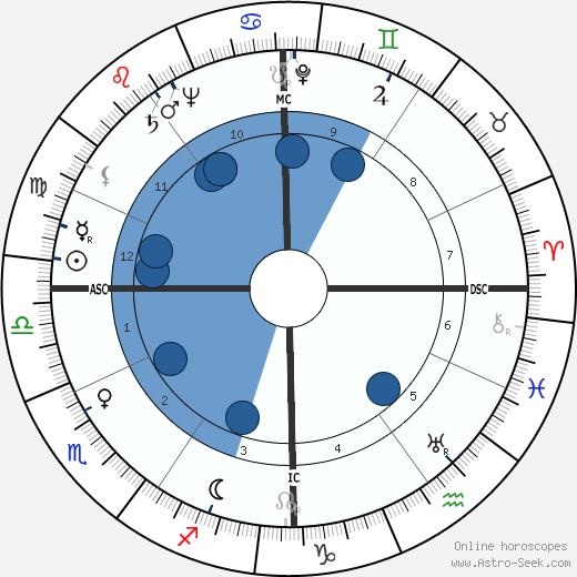 Cesare Gallea wikipedia, horoscope, astrology, instagram