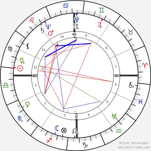 Cesare Gallea день рождения гороскоп, Cesare Gallea Натальная карта онлайн