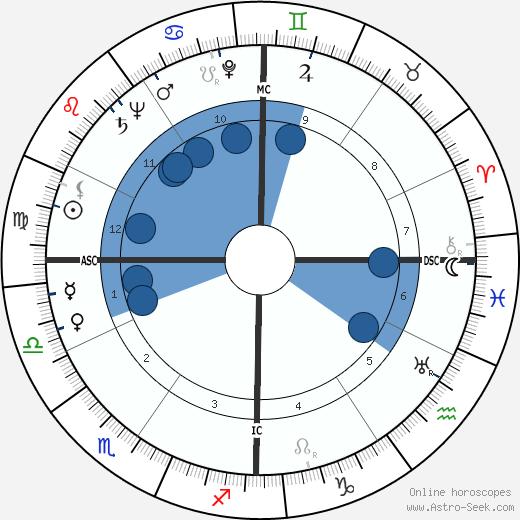Cleveland Amory wikipedia, horoscope, astrology, instagram