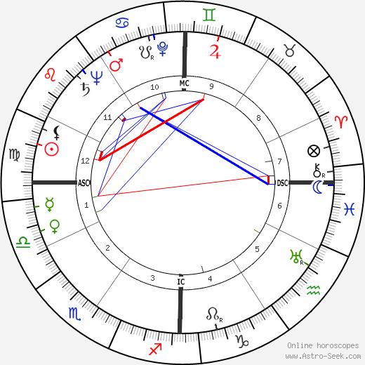 Cleveland Amory tema natale, oroscopo, Cleveland Amory oroscopi gratuiti, astrologia