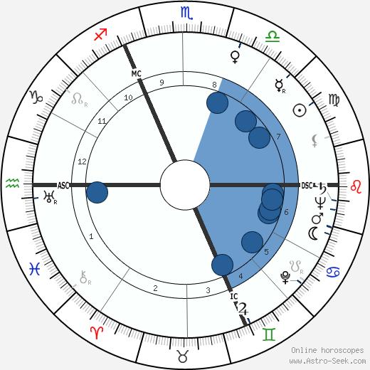 Daniel Wildenstein wikipedia, horoscope, astrology, instagram