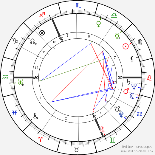Daniel Wildenstein birth chart, Daniel Wildenstein astro natal horoscope, astrology