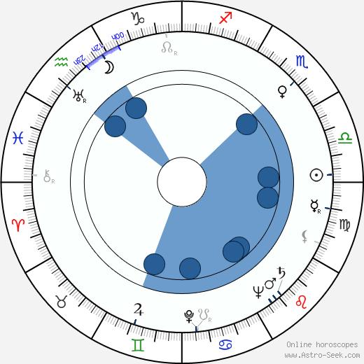 Esa Anttala wikipedia, horoscope, astrology, instagram