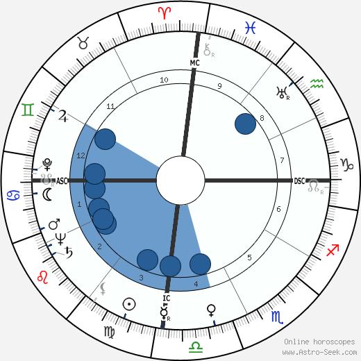 Ferdinand Marcos wikipedia, horoscope, astrology, instagram