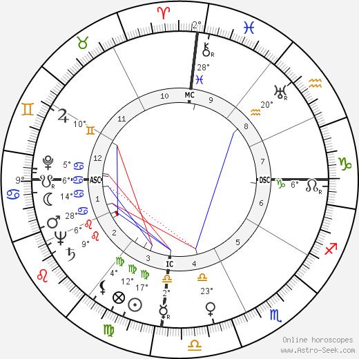 Ferdinand Marcos birth chart, biography, wikipedia 2020, 2021