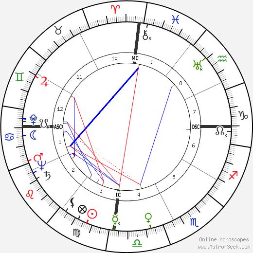 Ferdinand Marcos birth chart, Ferdinand Marcos astro natal horoscope, astrology