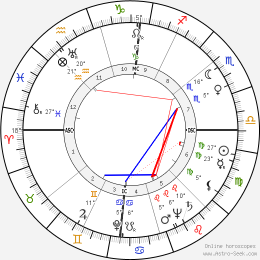 Fernando Rey birth chart, biography, wikipedia 2018, 2019