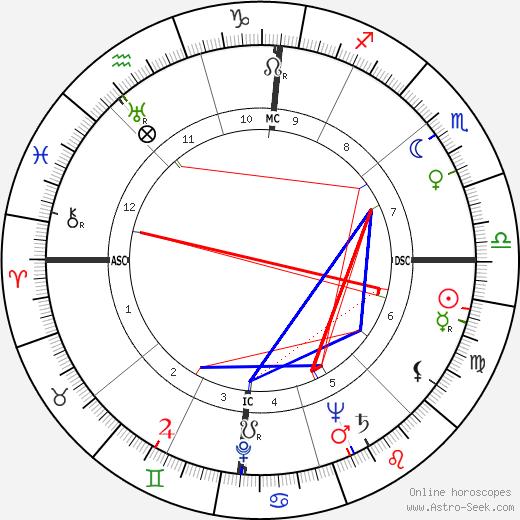 Fernando Rey birth chart, Fernando Rey astro natal horoscope, astrology
