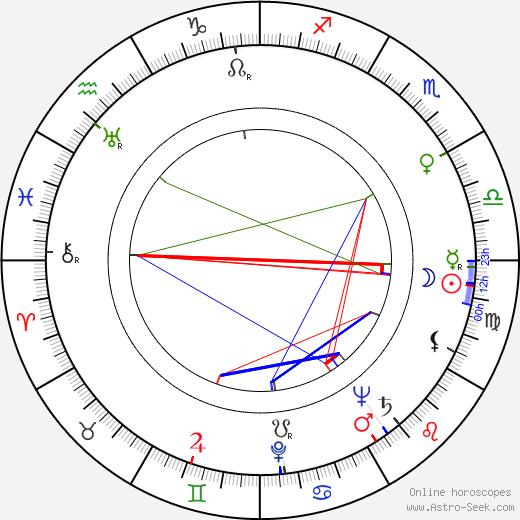 George Becwar astro natal birth chart, George Becwar horoscope, astrology