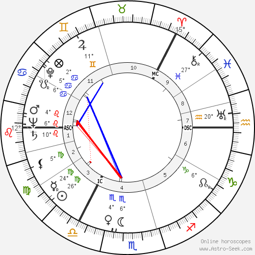 Goren Gentele birth chart, biography, wikipedia 2020, 2021