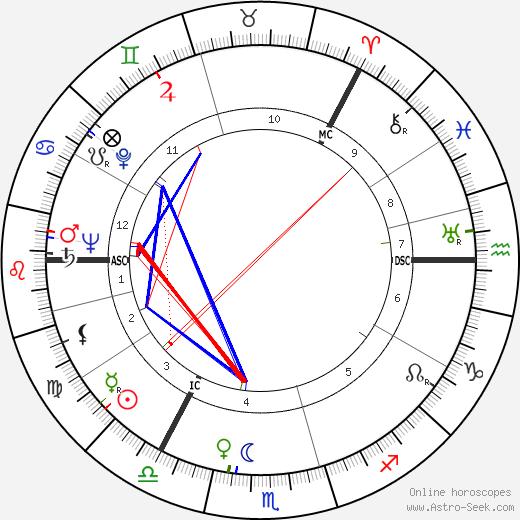 Goren Gentele birth chart, Goren Gentele astro natal horoscope, astrology