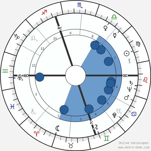 Henry II Ford wikipedia, horoscope, astrology, instagram