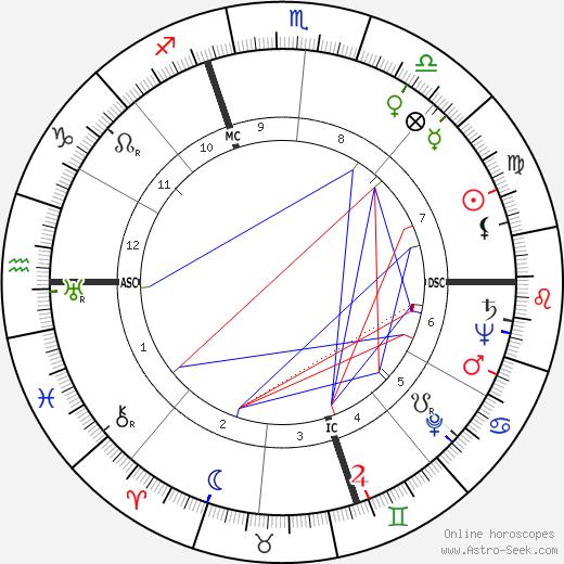 Henry II Ford tema natale, oroscopo, Henry II Ford oroscopi gratuiti, astrologia