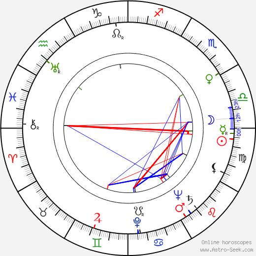 Ib Melchior tema natale, oroscopo, Ib Melchior oroscopi gratuiti, astrologia