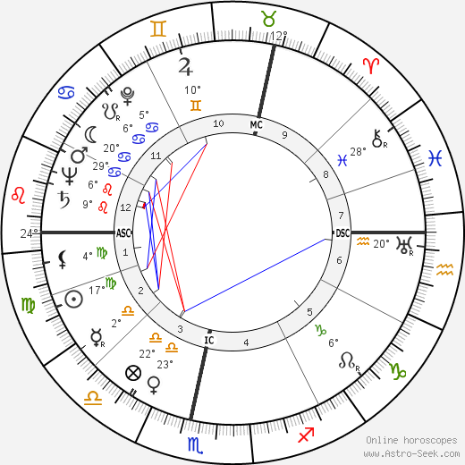 Jessica Mitford birth chart, biography, wikipedia 2019, 2020