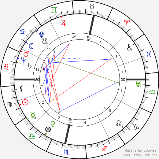 Jessica Mitford astro natal birth chart, Jessica Mitford horoscope, astrology
