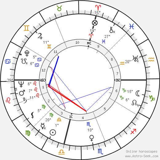 Kenneth C. Dempster birth chart, biography, wikipedia 2019, 2020