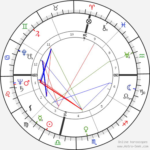 Kenneth C. Dempster astro natal birth chart, Kenneth C. Dempster horoscope, astrology