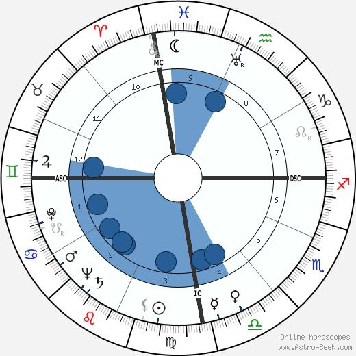 Laurindo Almeida wikipedia, horoscope, astrology, instagram