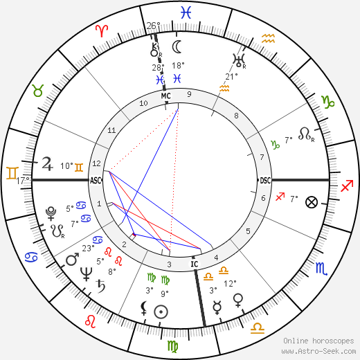 Laurindo Almeida birth chart, biography, wikipedia 2019, 2020