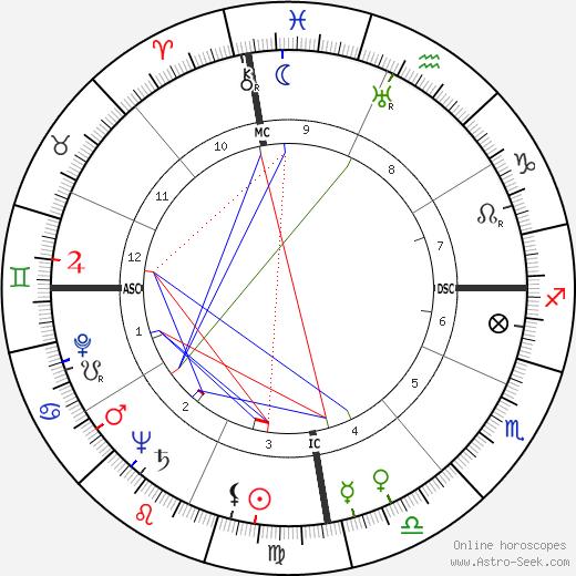 Laurindo Almeida birth chart, Laurindo Almeida astro natal horoscope, astrology