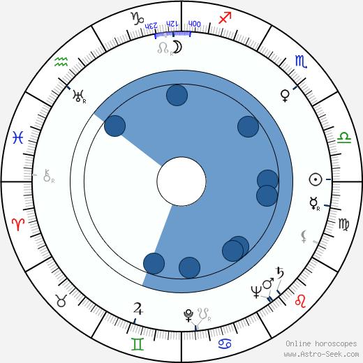 Maininki Sippola wikipedia, horoscope, astrology, instagram
