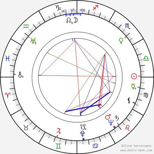 Maininki Sippola день рождения гороскоп, Maininki Sippola Натальная карта онлайн