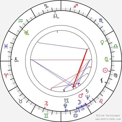 Robert McKenzie birth chart, Robert McKenzie astro natal horoscope, astrology