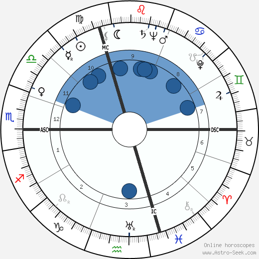 Rudolf Baumgartner wikipedia, horoscope, astrology, instagram