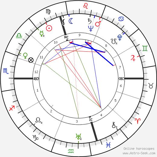 Rudolf Baumgartner день рождения гороскоп, Rudolf Baumgartner Натальная карта онлайн
