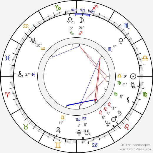 Santo birth chart, biography, wikipedia 2020, 2021