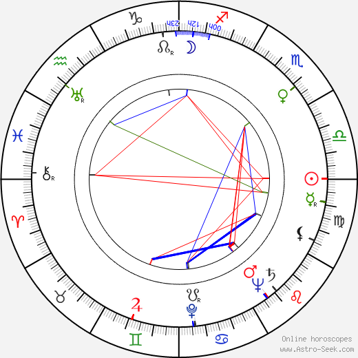 Santo birth chart, Santo astro natal horoscope, astrology