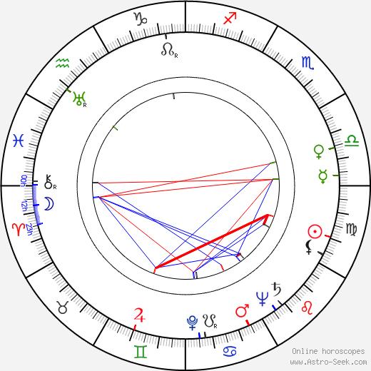 Sara Strengell birth chart, Sara Strengell astro natal horoscope, astrology