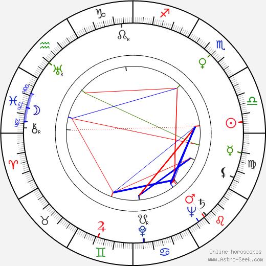 Sirkka Salonen birth chart, Sirkka Salonen astro natal horoscope, astrology