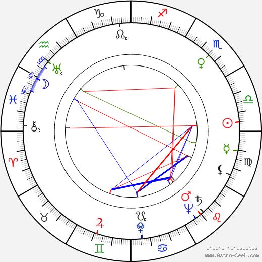 Václav Kašlík tema natale, oroscopo, Václav Kašlík oroscopi gratuiti, astrologia
