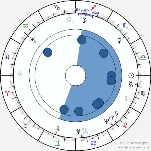 Václav Kyzlink wikipedia, horoscope, astrology, instagram