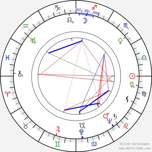 Václav Kyzlink tema natale, oroscopo, Václav Kyzlink oroscopi gratuiti, astrologia