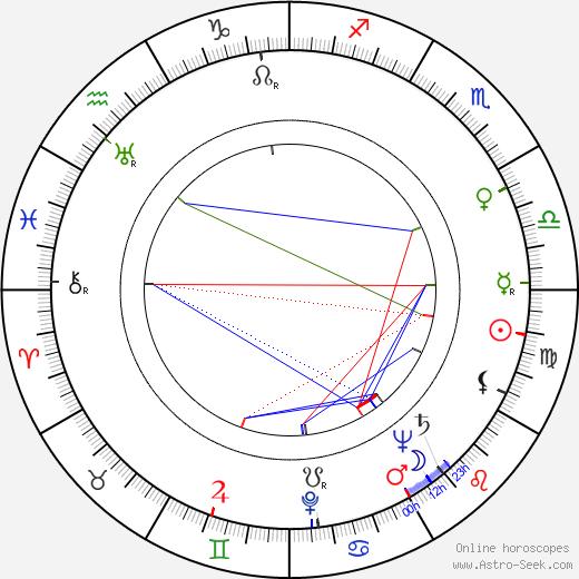 Valerie Kaplanová astro natal birth chart, Valerie Kaplanová horoscope, astrology