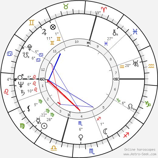 Vivi Gioi birth chart, biography, wikipedia 2020, 2021