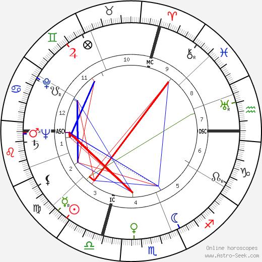 Vivi Gioi birth chart, Vivi Gioi astro natal horoscope, astrology