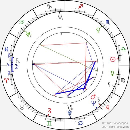 Yuri Lyubimov birth chart, Yuri Lyubimov astro natal horoscope, astrology