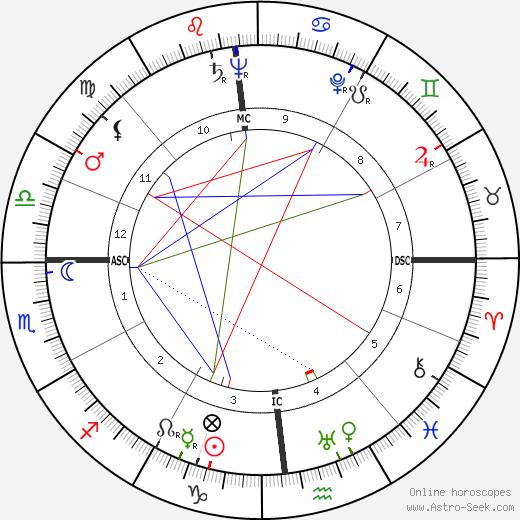 Alessandro Natta tema natale, oroscopo, Alessandro Natta oroscopi gratuiti, astrologia