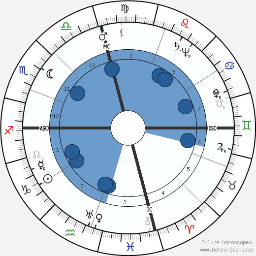 Bernard Finch wikipedia, horoscope, astrology, instagram