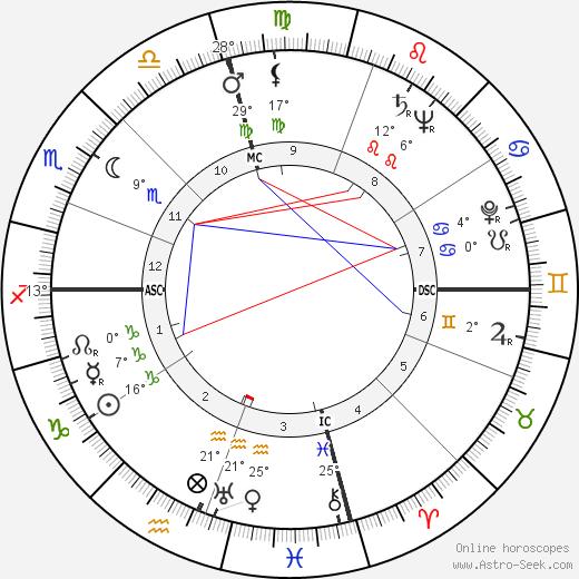 Bernard Finch birth chart, biography, wikipedia 2019, 2020